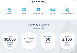 Novomatic have around 30,000 employees worldwide